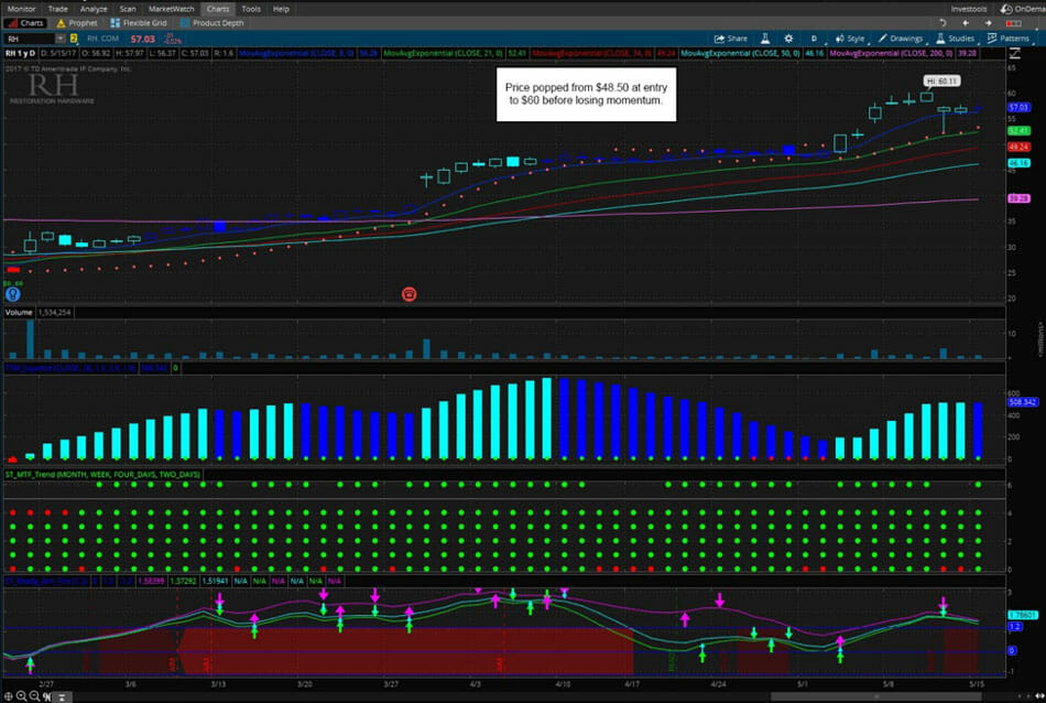 Price poppped from $48.50 at entry to $60 before losing momentum.