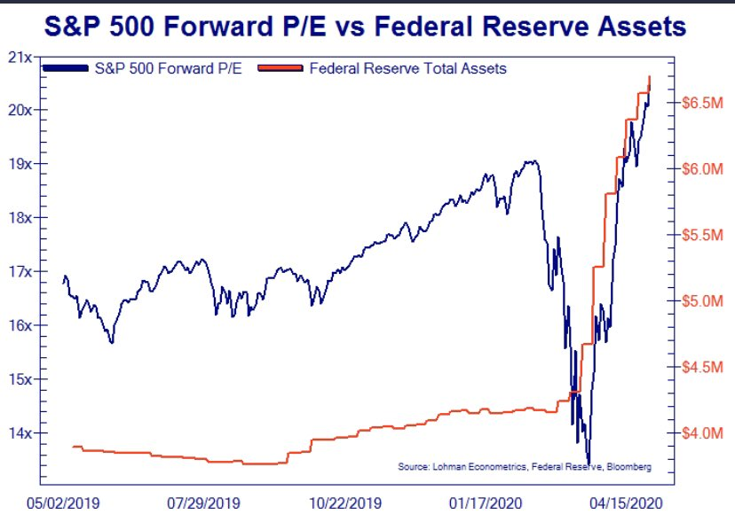 S&P 500 Forward P/E vs Federal Reserve Assets